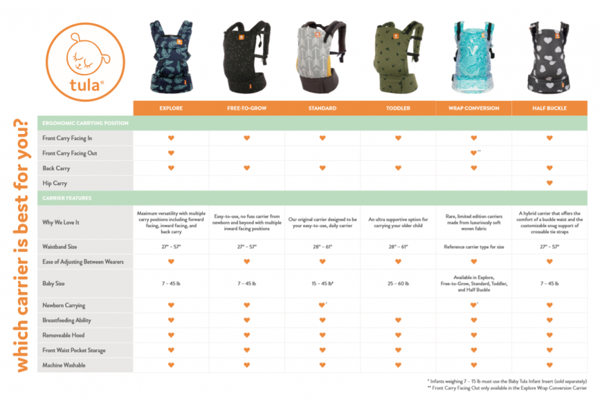 Tula Baby Carriers Comparison Chart